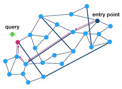 k-NN Graph Figure 1